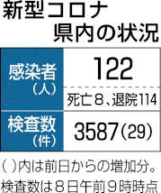 県内新規感染 71日連続ゼロ