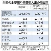 全国の主要駅や繁華街人出の増減率