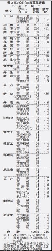 福井の県立高校、藤島など定員減少