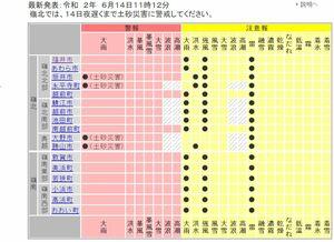福井県内に出されている気象警報・注意報(福井地方気象台HPから)=6月14日午前11時12分発表