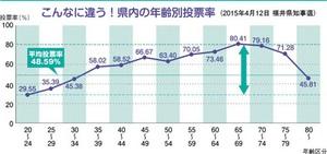 こんなに違う!福井県内の年齢別投票率