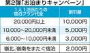 福井県民は宿泊半額、第2弾予約開始