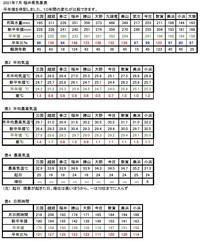 2021年7月の福井県の気象概況