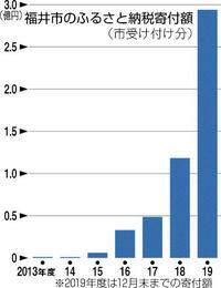 ふるさと納税 2.5倍に 福井市、本年度12月末時点 PR強化、2億9400万円