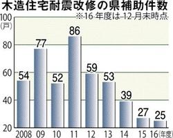 木造住宅耐震改修の県補助件数2017