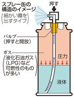 スプレー缶の構造のイメージ