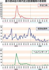 県内「夏風邪」が激減 3感染症 過去10年最少見通し 手洗いやマスク 対コロナ効果か 県「冬へ習慣日常化を」