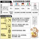 日本企業への外資規制強化 投資抑制の懸念も も…