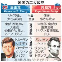 赤い保守、青いリベラル 共和と民主 進む分断 ニュース早分かり