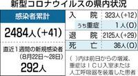 県内新たに41人感染 5日連続40人超 児童生徒は9人