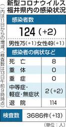 福井で2人感染確認 11日間東京滞在 県内4月2…