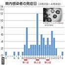 福井県で新型コロナ3次感染相次ぐ