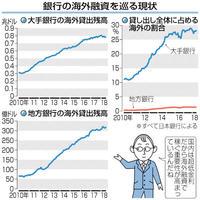 銀行の海外融資拡大 競争激化で姿勢変化も 目で見る経済