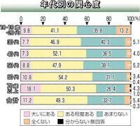 県民「関心ある」60.5% 参院選 本社世論調査 前回比3.4ポイント 下回る