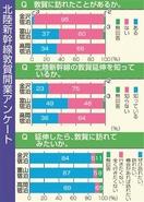 北陸新幹線敦賀開業、65%知らず