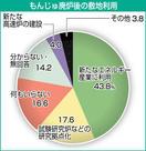 もんじゅ後の敷地利用 高速炉建設期待 4%のみ…