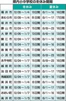 福井県内の小中学校の冬休み期間(2020年~2021年)