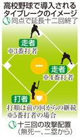 高校野球で導入されるタイブレークのイメージ