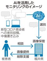 AIを活用したモニタリングのイメージ