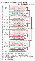 第97回全国高校サッカー選手権福井県大会の組み合わせ