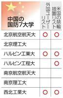 中国の国防7大学