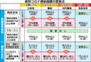 福井県がコロナ注意報など指標見直し