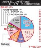 JAF出動件数7割は人為的ミス