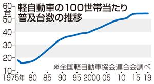軽自動車の100世帯当たりの普及台数の推移