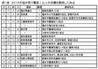 2016年福井県内の地震を振り返る