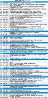 福井県議選立候補予定者アンケート・当選後、力を入れたい政策課題(3項目)