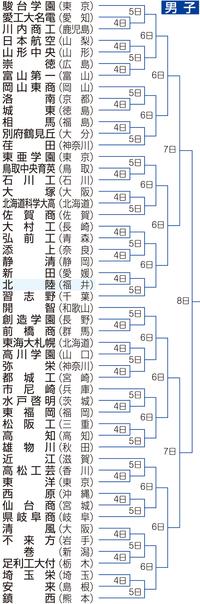 北陸初戦は愛媛の新田、高校バレー