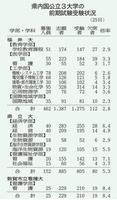 福井県内国公立3大学の前期試験受験状況(25日)