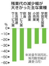 5月残業代、25%の大幅減