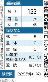 県内新規感染者18日連続でなし 退院3人増、102人に