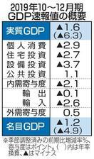GDP、年率6・3%減
