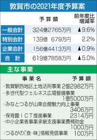 新幹線にぎわい 26事業 一般会計324億円、過去2番目 敦賀市