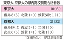 福井県内の東大合格者数は10人
