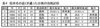 記録続出、2018年9月の福井県の気象