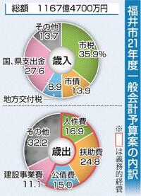 福井市21年度当初予算案 健康と安全第一に編成 市長 ワクチン後「次の展開」