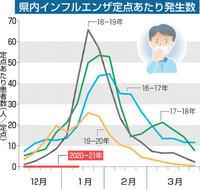 インフル記録的少なさ 県内定点調査 今冬ゼロ続く