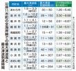 M7地震で福井県の最大津波12m