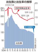 福井県の出生率1.67に上昇