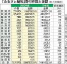 ふるさと納税額、福井県内過去最高へ