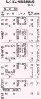 福井県内の私立高校の推薦出願結果