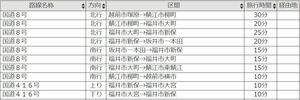 国道8号の福井県福井市~越前市の区間を通過するのに要する時間=1月29日午後5時現在(日本道路交通情報センターHP引用)