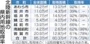 北陸新幹線福井県用地の8割取得