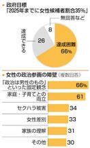 国会議員アンケート 女性目標「困難」66% 国…