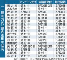「一律10万円」福井県内市町の状況