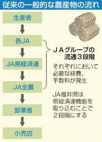 流通2段階に簡略化 手数料還元し所得増へ 再スタートJA福井県_どう読む経済事業(上)
