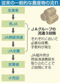 収益増へ流通簡略、JA福井県改革
